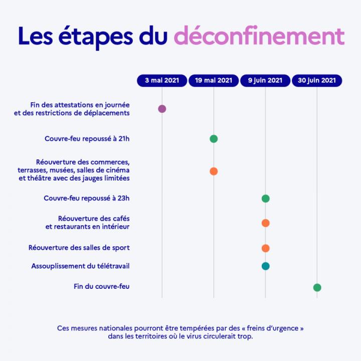 etapes_deconfinement_france.png