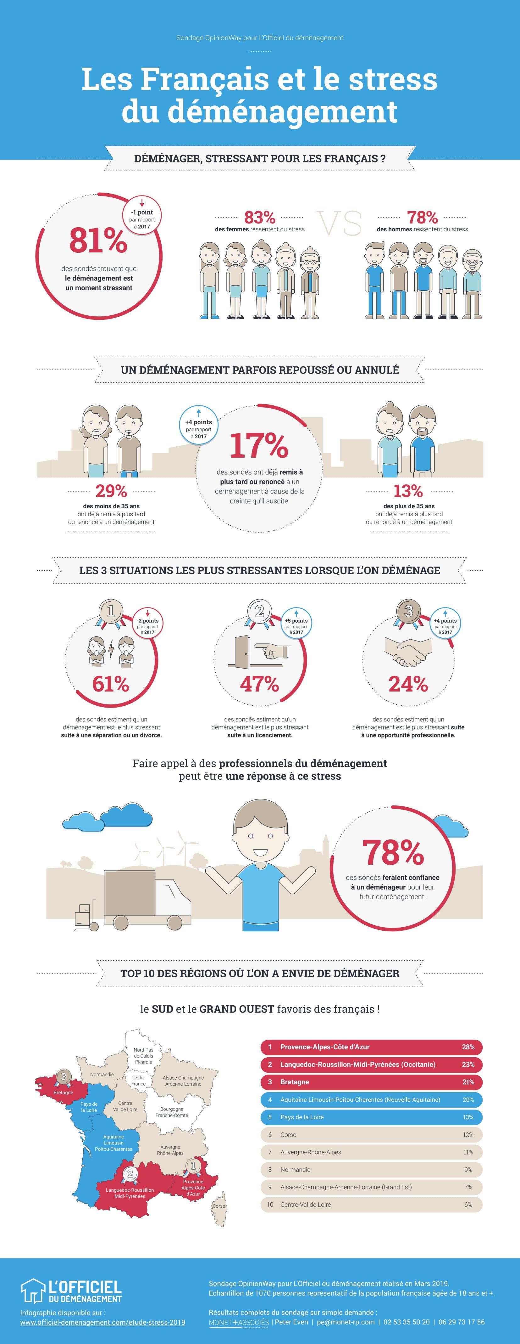 stress-demenagement-infographie-2019.jpg